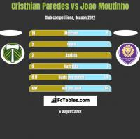 Cristhian Paredes vs Joao Moutinho h2h player stats