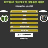 Cristhian Paredes vs Gianluca Busio h2h player stats