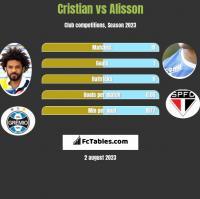 Cristian vs Alisson h2h player stats