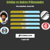 Cristian vs Andres D'Alessandro h2h player stats
