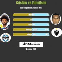 Cristian vs Edenilson h2h player stats