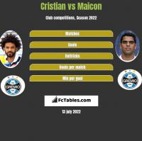 Cristian vs Maicon h2h player stats
