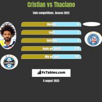 Cristian vs Thaciano h2h player stats