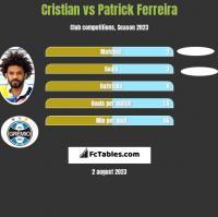 Cristian vs Patrick Ferreira h2h player stats