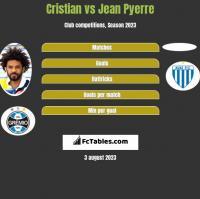 Cristian vs Jean Pyerre h2h player stats