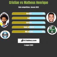 Cristian vs Matheus Henrique h2h player stats