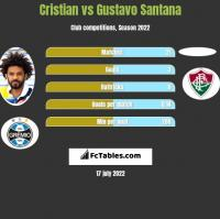 Cristian vs Gustavo Santana h2h player stats