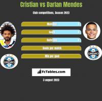 Cristian vs Darlan Mendes h2h player stats