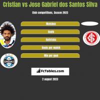Cristian vs Jose Gabriel dos Santos Silva h2h player stats