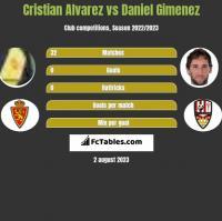 Cristian Alvarez vs Daniel Gimenez h2h player stats