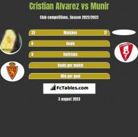 Cristian Alvarez vs Munir h2h player stats