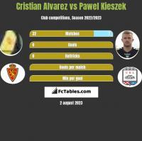 Cristian Alvarez vs Pawel Kieszek h2h player stats