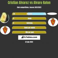 Cristian Alvarez vs Alvaro Raton h2h player stats