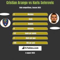 Cristian Arango vs Haris Seferovic h2h player stats