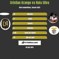 Cristian Arango vs Rafa Silva h2h player stats