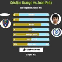 Cristian Arango vs Joao Felix h2h player stats