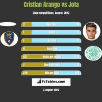 Cristian Arango vs Jota h2h player stats