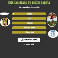 Cristian Arano vs Alexis Zapata h2h player stats