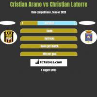 Cristian Arano vs Christian Latorre h2h player stats