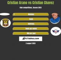 Cristian Arano vs Cristian Chavez h2h player stats