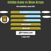 Cristian Arano vs Dixon Arroyo h2h player stats