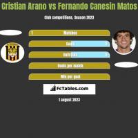 Cristian Arano vs Fernando Canesin Matos h2h player stats