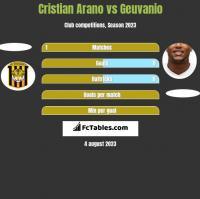 Cristian Arano vs Geuvanio h2h player stats