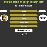 Cristian Arano vs Jorge Antonio Ortiz h2h player stats