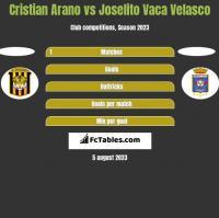 Cristian Arano vs Joselito Vaca Velasco h2h player stats