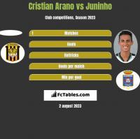 Cristian Arano vs Juninho h2h player stats