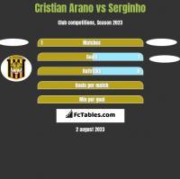 Cristian Arano vs Serginho h2h player stats