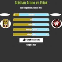 Cristian Arano vs Erick h2h player stats