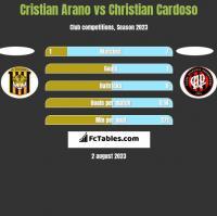 Cristian Arano vs Christian Cardoso h2h player stats