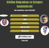 Cristian Balgradean vs Grzegorz Sandomierski h2h player stats