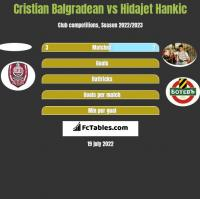 Cristian Balgradean vs Hidajet Hankic h2h player stats