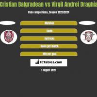 Cristian Balgradean vs Virgil Andrei Draghia h2h player stats
