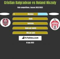 Cristian Balgradean vs Roland Niczuly h2h player stats
