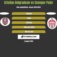 Cristian Balgradean vs Csongor Fejer h2h player stats