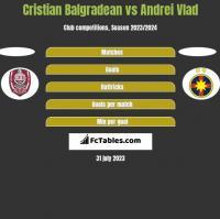 Cristian Balgradean vs Andrei Vlad h2h player stats
