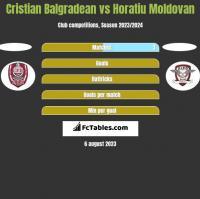 Cristian Balgradean vs Horatiu Moldovan h2h player stats