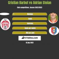 Cristian Barbut vs Adrian Stoian h2h player stats