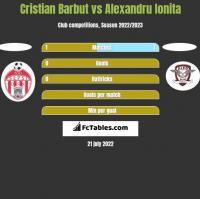 Cristian Barbut vs Alexandru Ionita h2h player stats