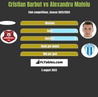 Cristian Barbut vs Alexandru Mateiu h2h player stats