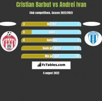 Cristian Barbut vs Andrei Ivan h2h player stats