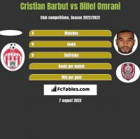 Cristian Barbut vs Billel Omrani h2h player stats