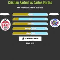 Cristian Barbut vs Carlos Fortes h2h player stats