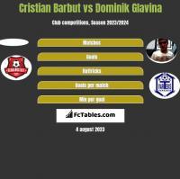 Cristian Barbut vs Dominik Glavina h2h player stats