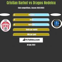 Cristian Barbut vs Dragos Nedelcu h2h player stats