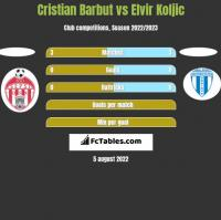 Cristian Barbut vs Elvir Koljic h2h player stats