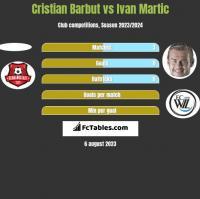 Cristian Barbut vs Ivan Martic h2h player stats